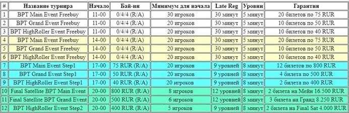Таблица фрироллов и сателлитов
