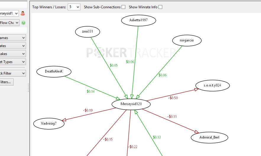 Cash Flow: денежный поток между игроками