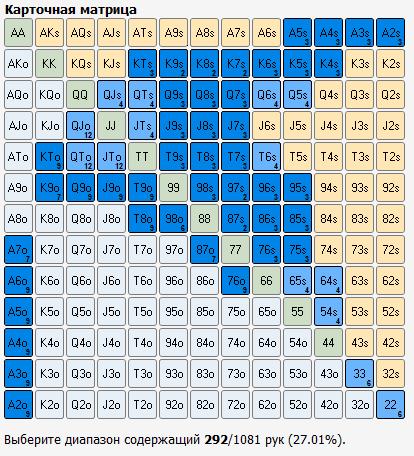 Примерный диапазон колла оппонента на BB против CU