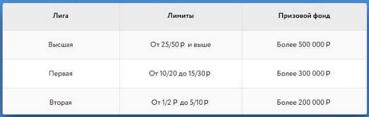 Распределение еженедельного призового фонда согласно лигам