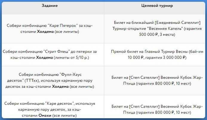 """Задания в рамках """"Весеннего кубка"""" и награды за их выполнение"""