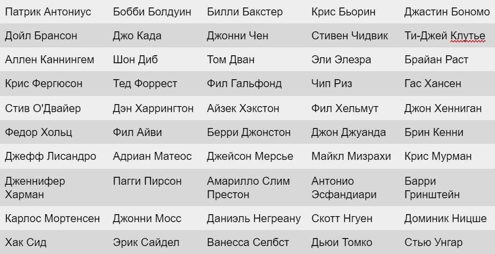 Лучшие игроки по версии жюри WSOP