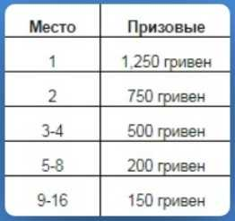 Призовая зона турниров All-In Shootout