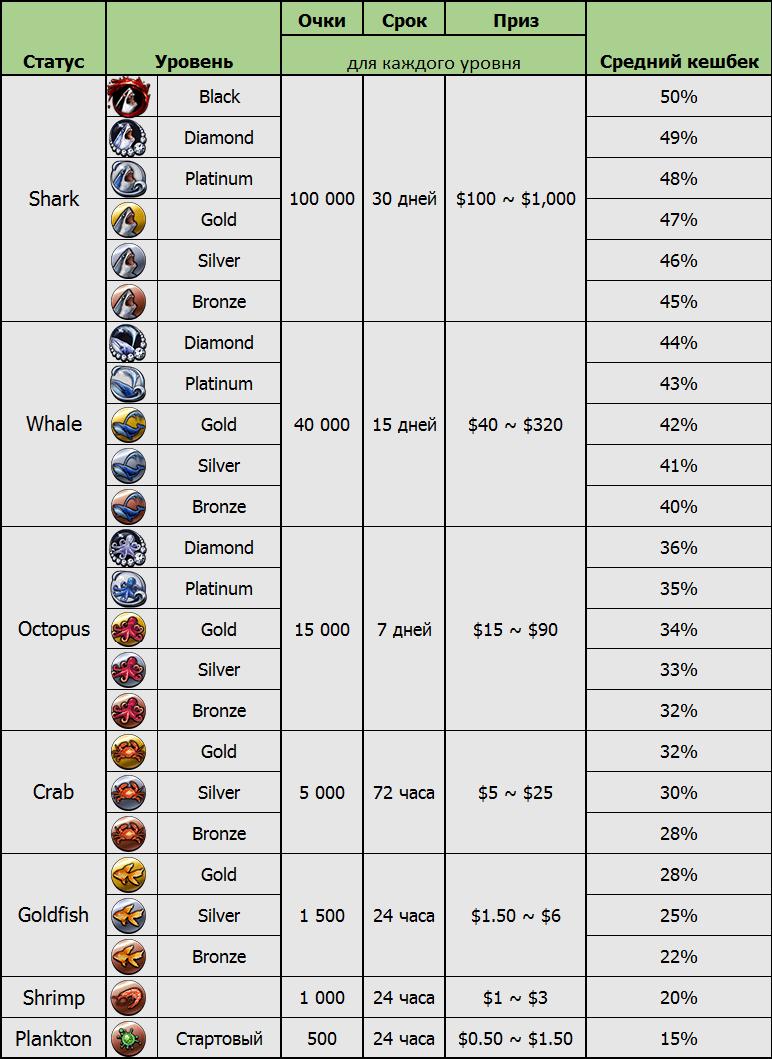 Таблица статусов и уровней Fish Buffet